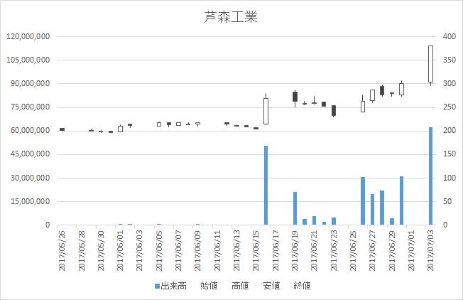 芦森工業(3526)-日足20170703
