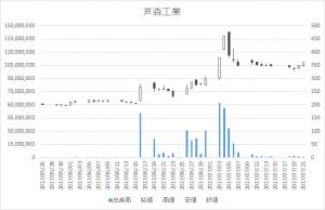 芦森工業(3526)-日足20170721