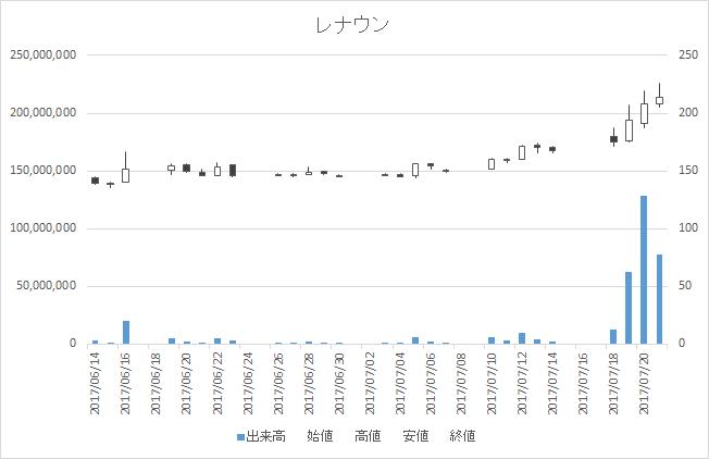 レナウン(3606)-日足20170721