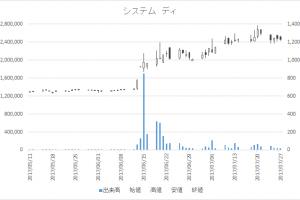 システム ディ(3804)-日足20170727