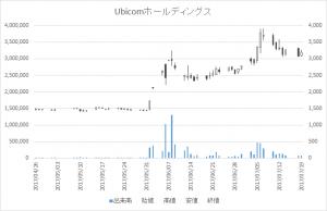 Ubicomホールディングス(3937)-日足20170719