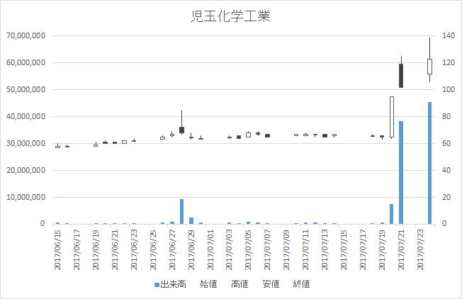 児玉化学工業(4222)-日足20170724