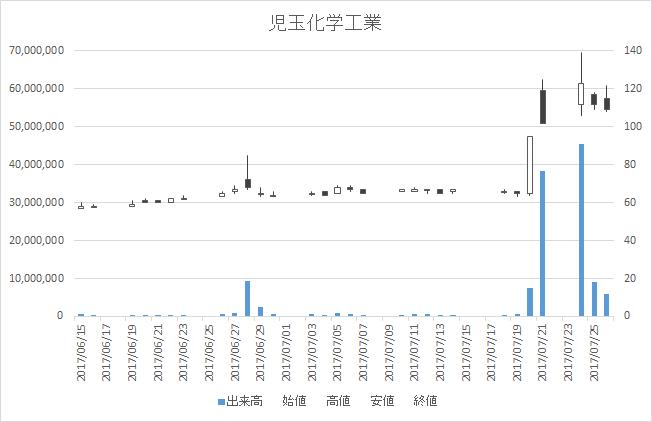 児玉化学工業(4222)-日足20170726