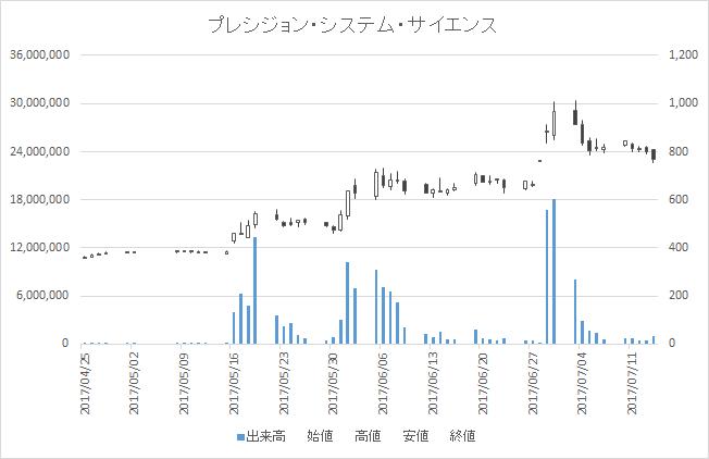 プレシジョン・システム・サイエンス(7707)-日足20170714