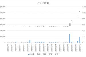 アジア航測(9233)-日足20170711