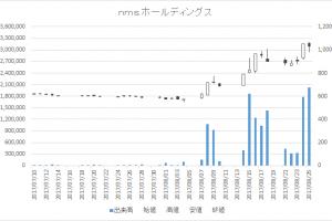 nms ホールディングス(2162)-日足20170825