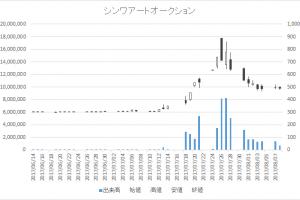 シンワアートオークション(2437)-日足20170808