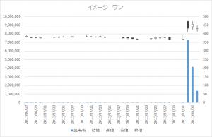 イメージ ワン(2667)-日足20170803