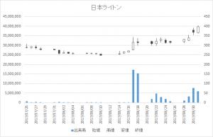 日本ライトン(2703)-日足20170831