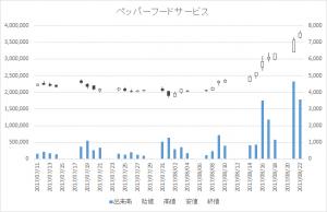 ペッパーフードサービス(3053)-日足20170822