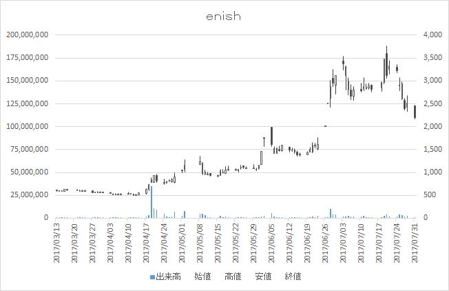 enish(3667)-日足20170801