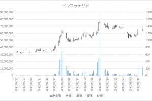 インフォテリア(3853)-日足20170814