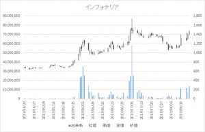 インフォテリア(3853)-日足20170816