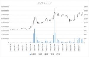 インフォテリア(3853)-日足20170823