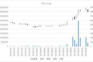 Aiming(3911)-日足20170829