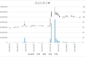 児玉化学工業(4222)-日足20170815