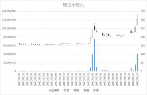 新日本理化(4406)-日足20170817