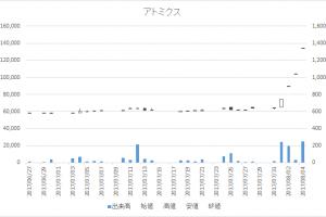 アトミクス(4625)-日足20170804