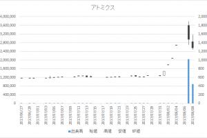 アトミクス(4625)-日足20170808