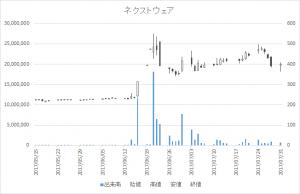 ネクストウェア(4814)日足-20170731