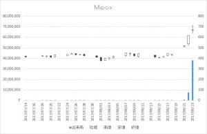 Mipox(5381)-日足20170823