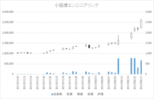 小田原エンジニアリング(6149)-日足20170817