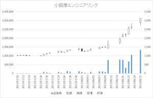 小田原エンジニアリング(6149)-日足20170821
