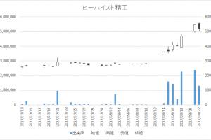 ヒーハイスト精工(6433)-日足20170822