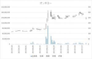 オンキヨー(6628)-日足20170731