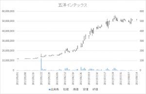 五洋インテックス(7519)-日足20170814