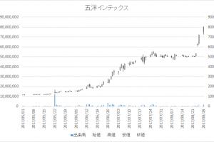 五洋インテックス(7519)-日足20170828
