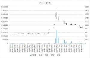 アジア航測(9233)-日足20170803