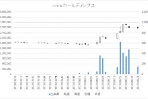 nms ホールディングス(2162)-日足20170821
