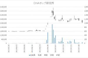 DNAチップ研究所(2397)-日足20170731