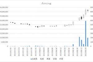 Aiming(3911)-日足20170825