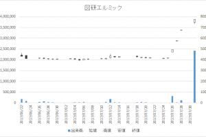 図研エルミック(4770)-日足20170731