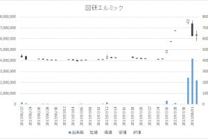 図研エルミック(4770)-日足20170802