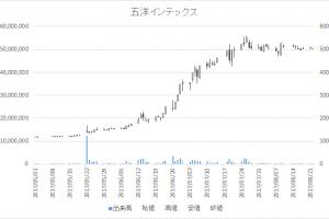 五洋インテックス(7519)-日足20170822