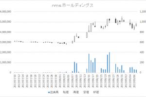 nms ホールディングス(2162)-日足20170907