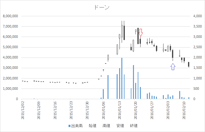 増担保規制日足チャートドーン(2303)-20160122-20160205