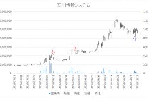 増担保規制日足チャート安川情報システム2354-20160812-20161108