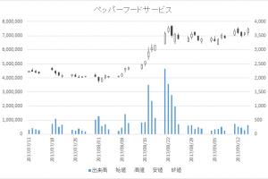 ペッパーフードサービス(3053)-日足20170915