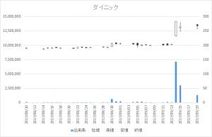 ダイニック(3551)-日足20170919