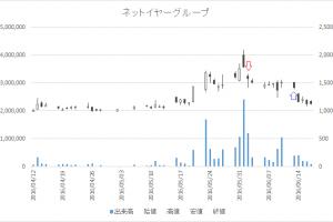増担保規制日足チャートネットイヤーグループ3622-20160602-20160613