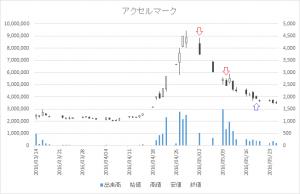 増担保規制日足チャートアクセルマーク3624-20160502-20160519