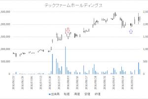 増担保規制日足チャートテックファームホールディングス3625-20160803-20160920