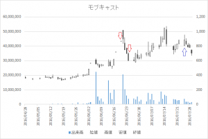 増担保規制日足チャートモブキャスト3664-20160620-20160725
