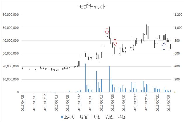 増担保規制日足チャートモブキャスト(3664)-20160620-20160725