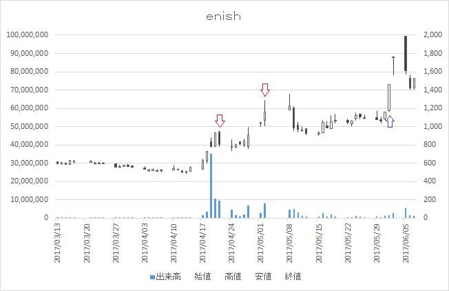 増担保規制日足チャートenish(3667)-20170421-20170601