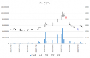 増担保規制日足チャートロックオン3690-20160513-20160523